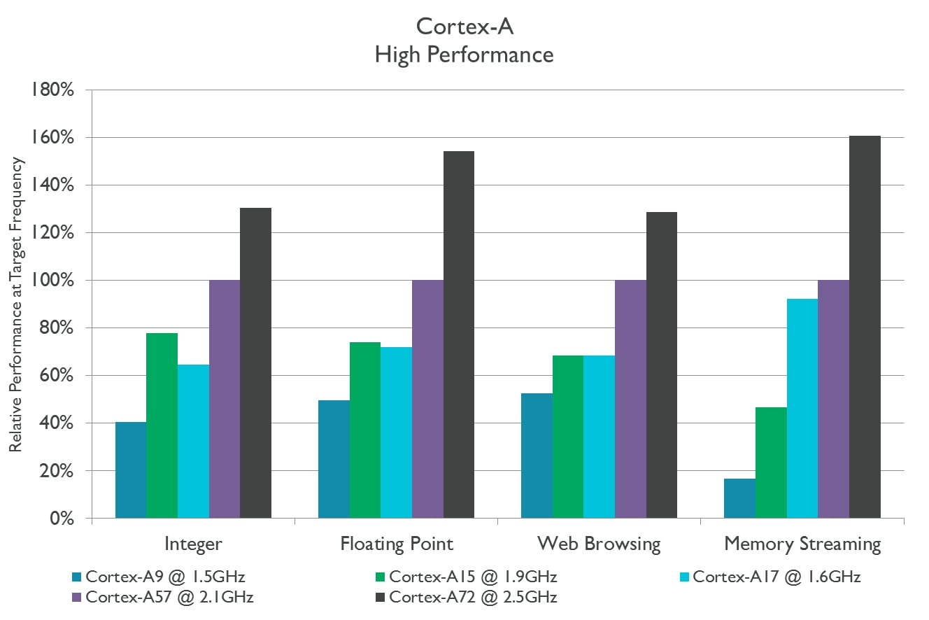 Cortex-A High Performance Graph