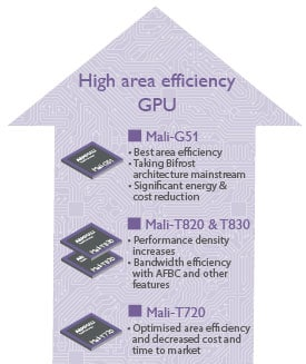Mali High Area Efficiency Roadmap