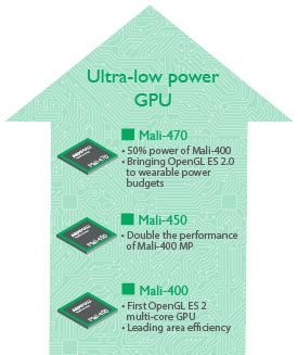 Mali Ultra Low Power Roadmap