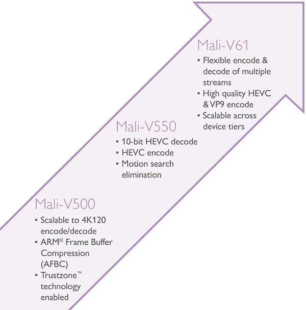 ARM Mali - Video Roadmap