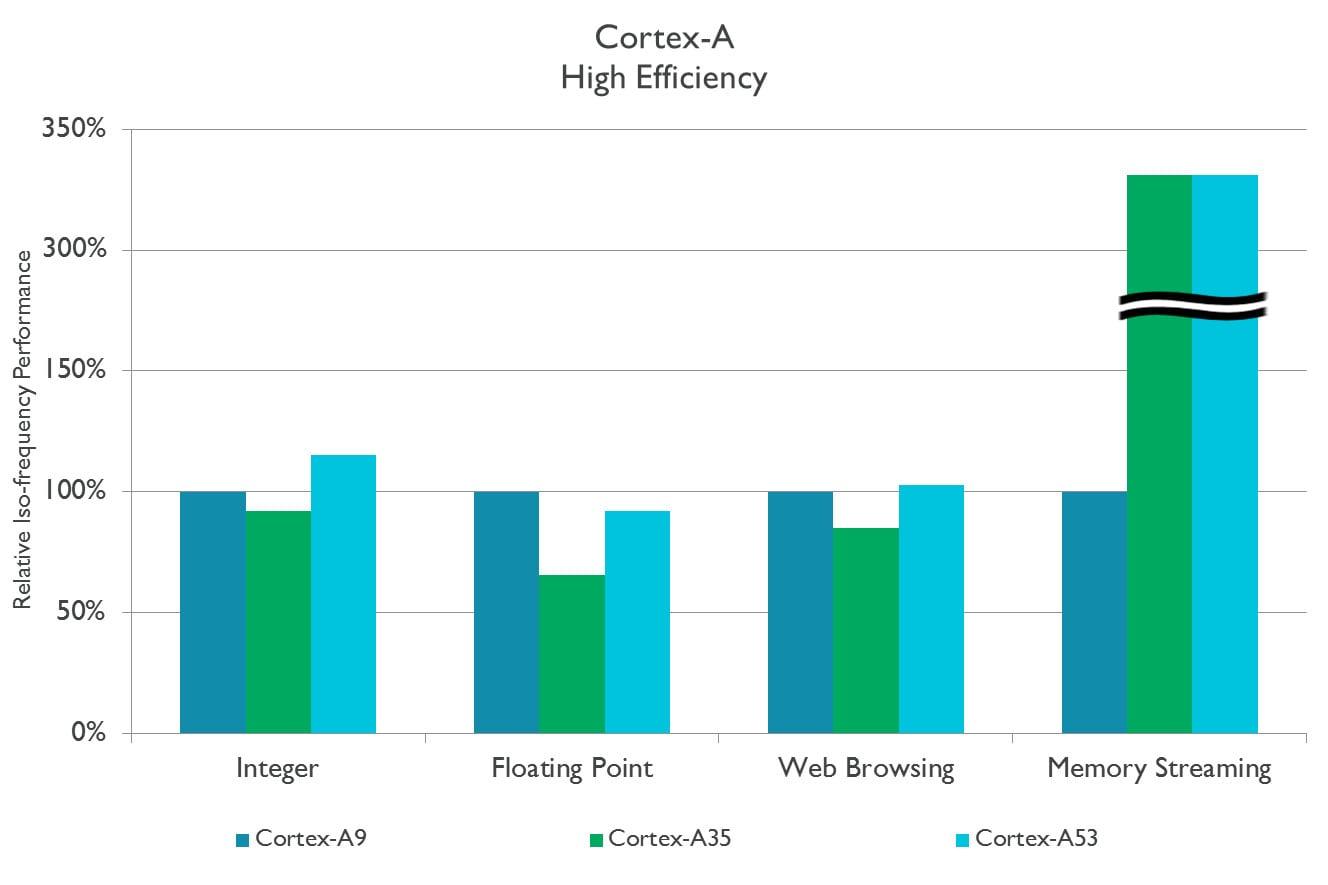 ARM - Cortex-A - High efficiency graph