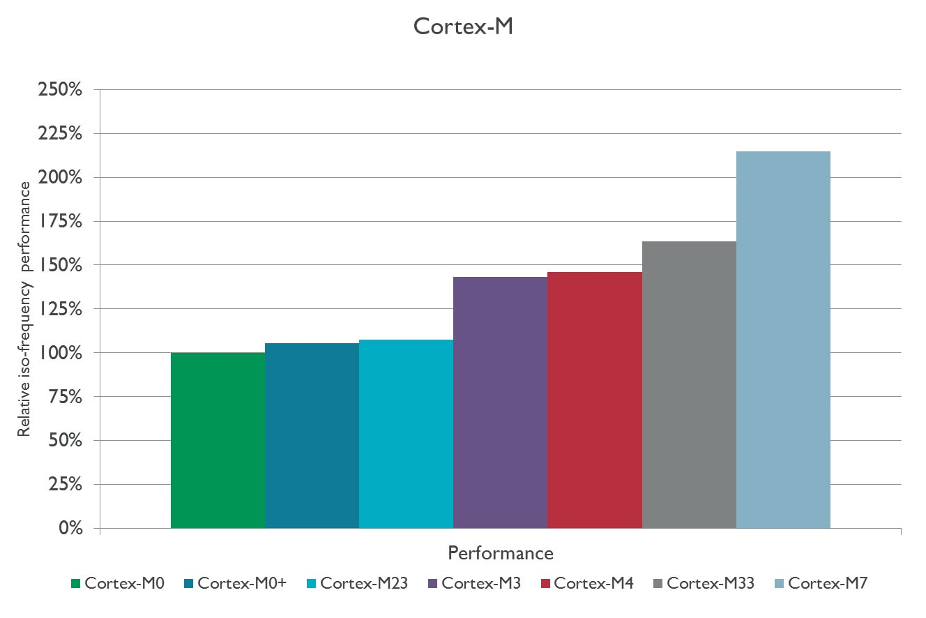 Cortex-M series performance graph