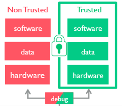 Trusted - Non Trusted Diagram