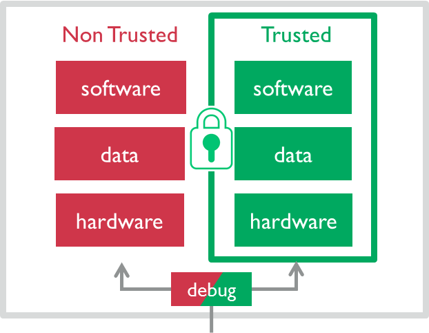 ARM - Security on ARM - TrustZone for Cortex-A