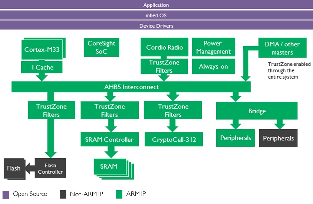 System ip arm view embedded system diagram ccuart Images
