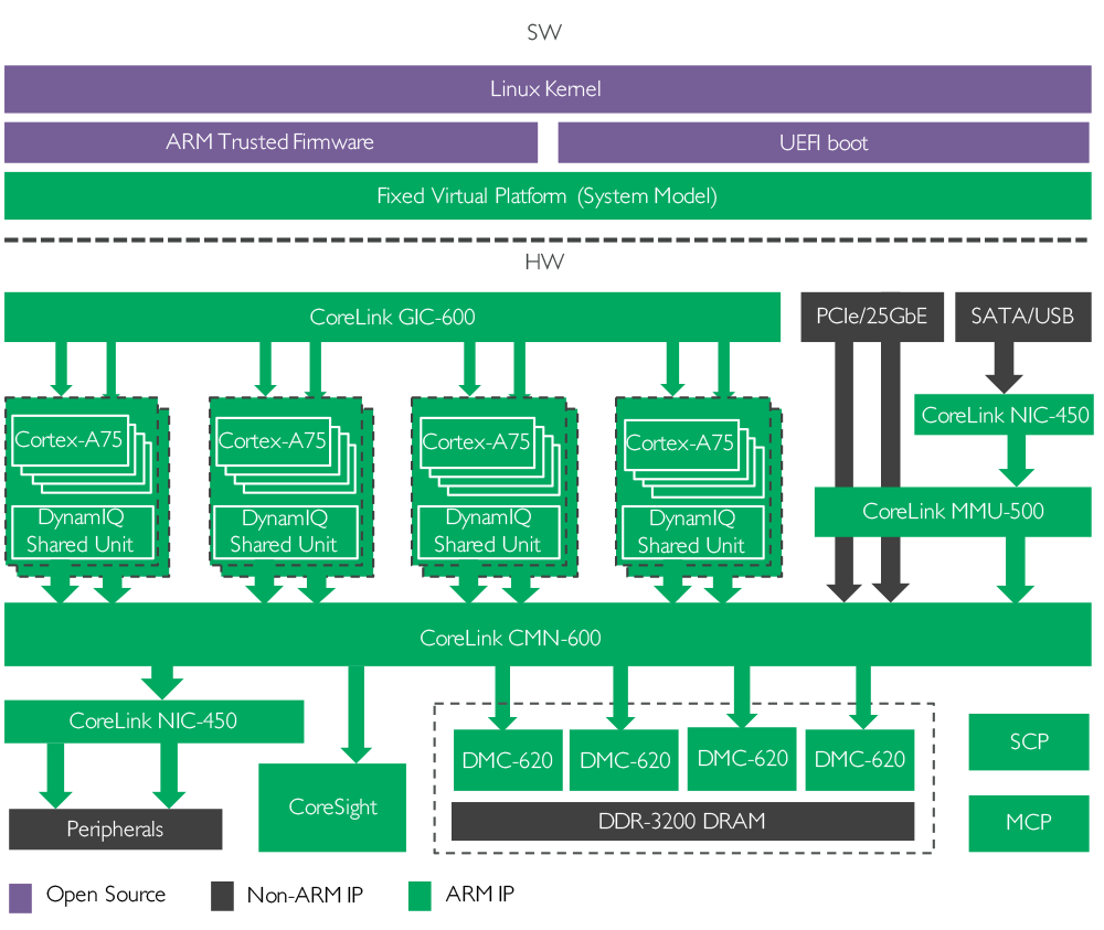 System ip arm view infrastructure system diagram ccuart Images