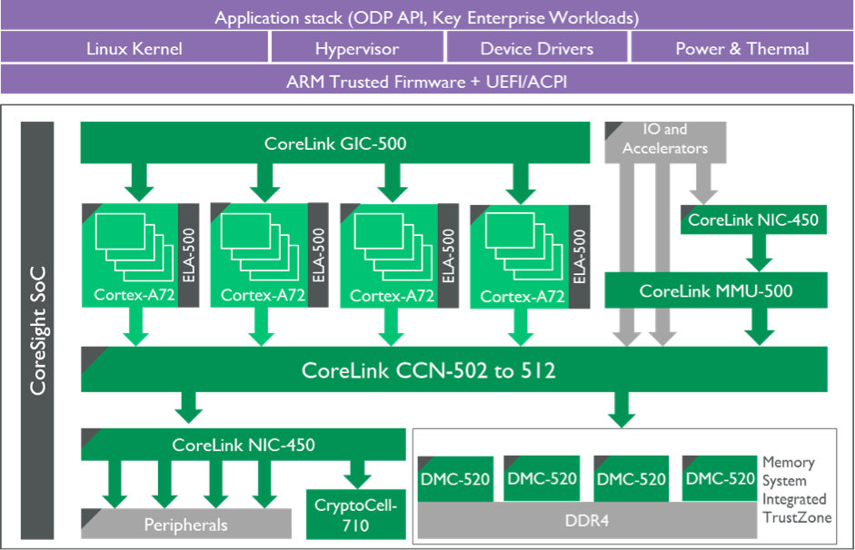 CoreLink CCN family diagram