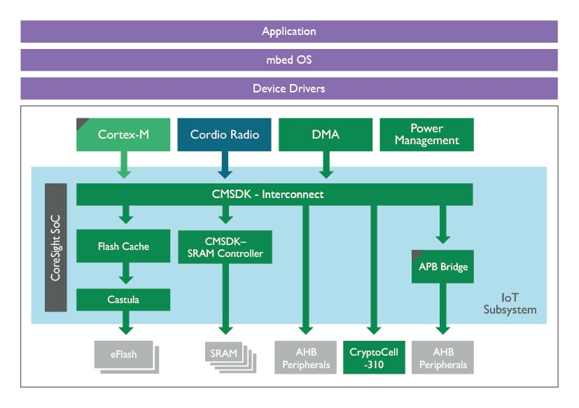 Embedded systems diagram