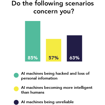 AI Survey Security Results