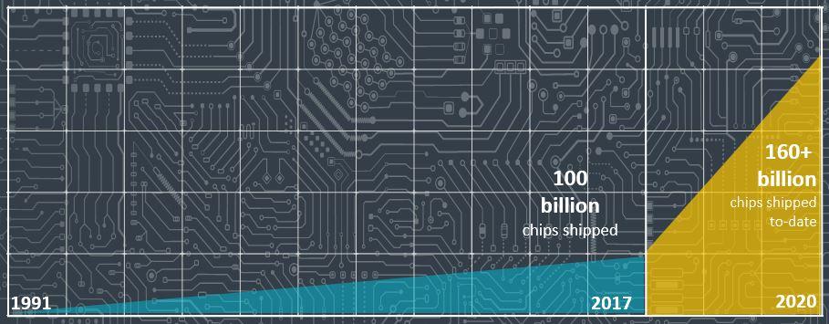 160bn chips chart