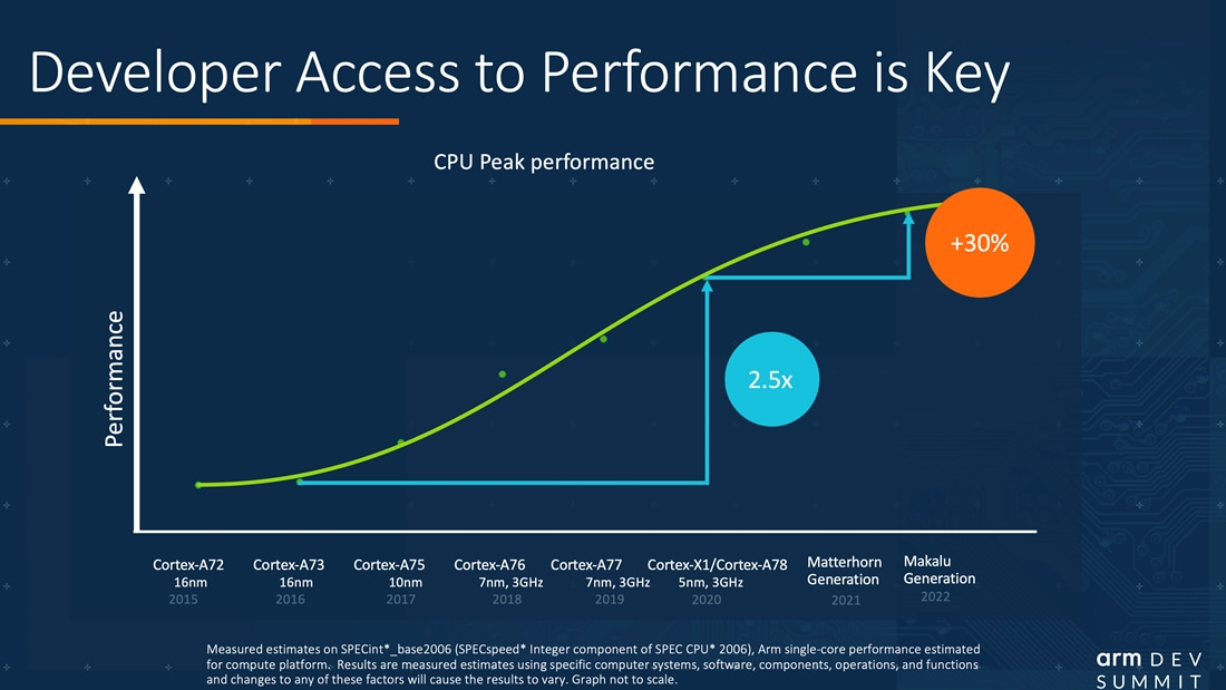CPU Peak performance