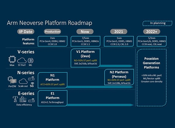 Arm Neoverse Platform Roadmap