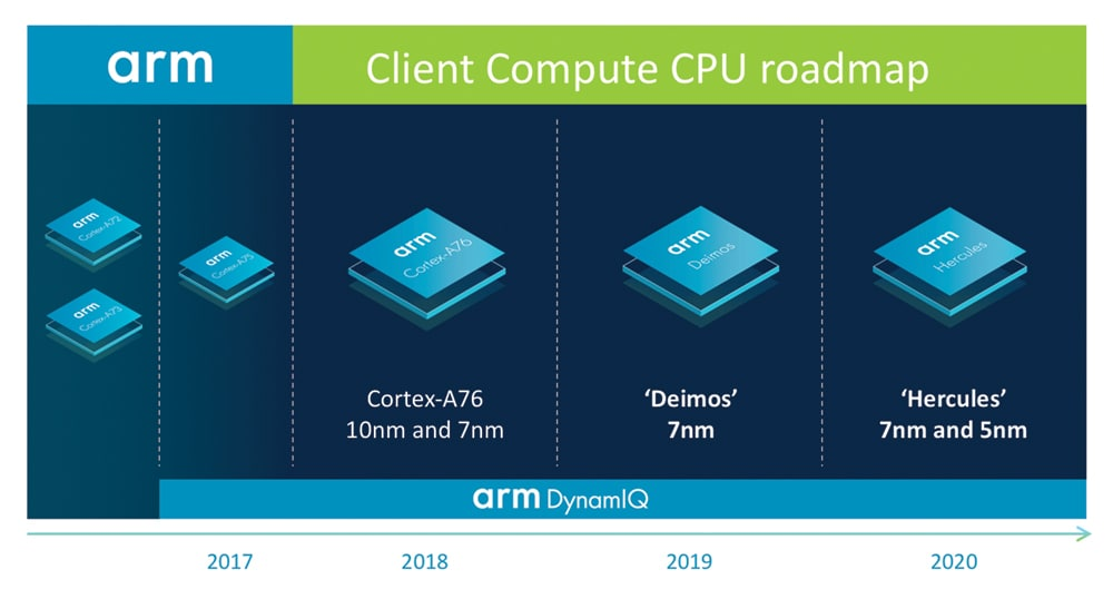 Arm client Compute CPU roadmap
