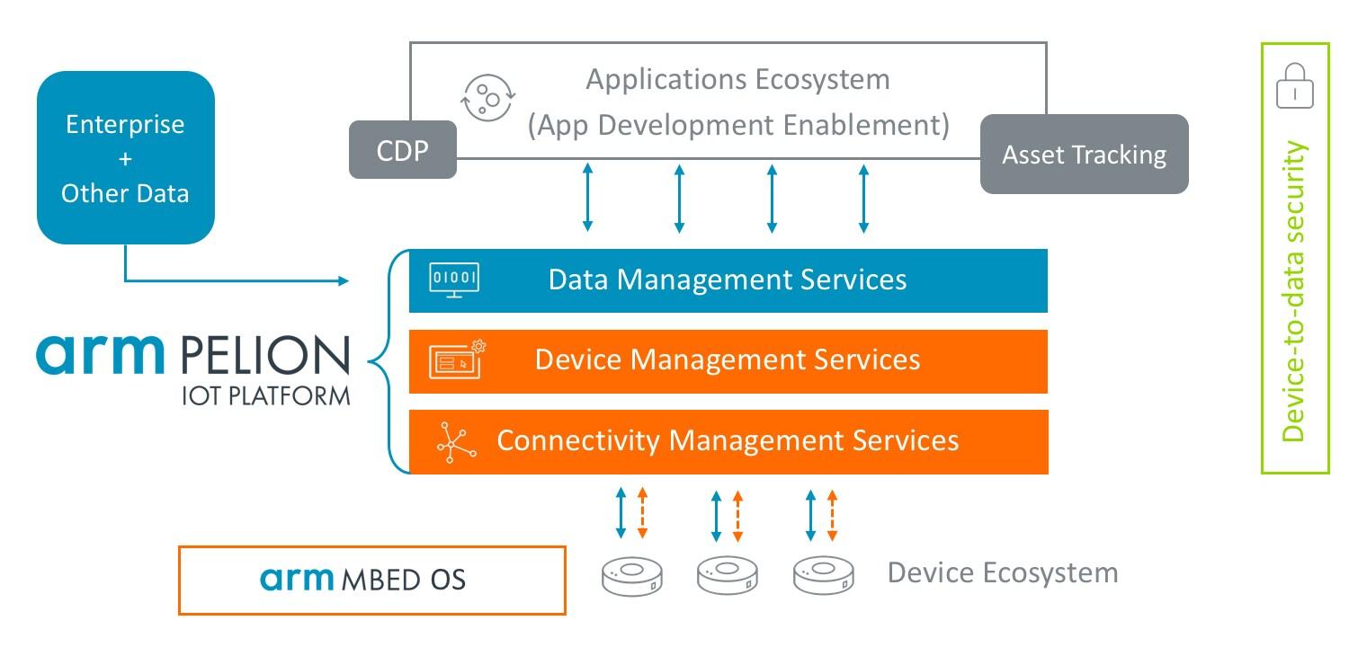 Pelion IoT Platform Diagram Mbed OS