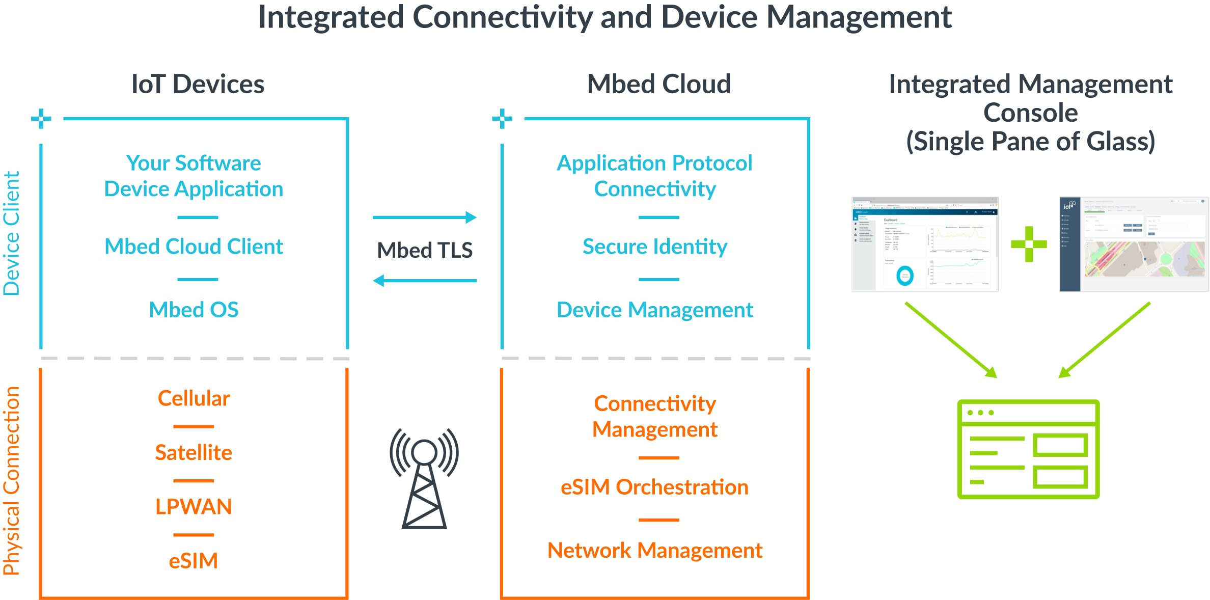 Arm Integrated Connectivity and Device Management