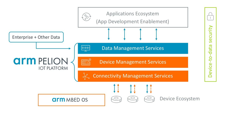 Pelion: a Flexible, Secure, and Efficient IoT Platform – Arm