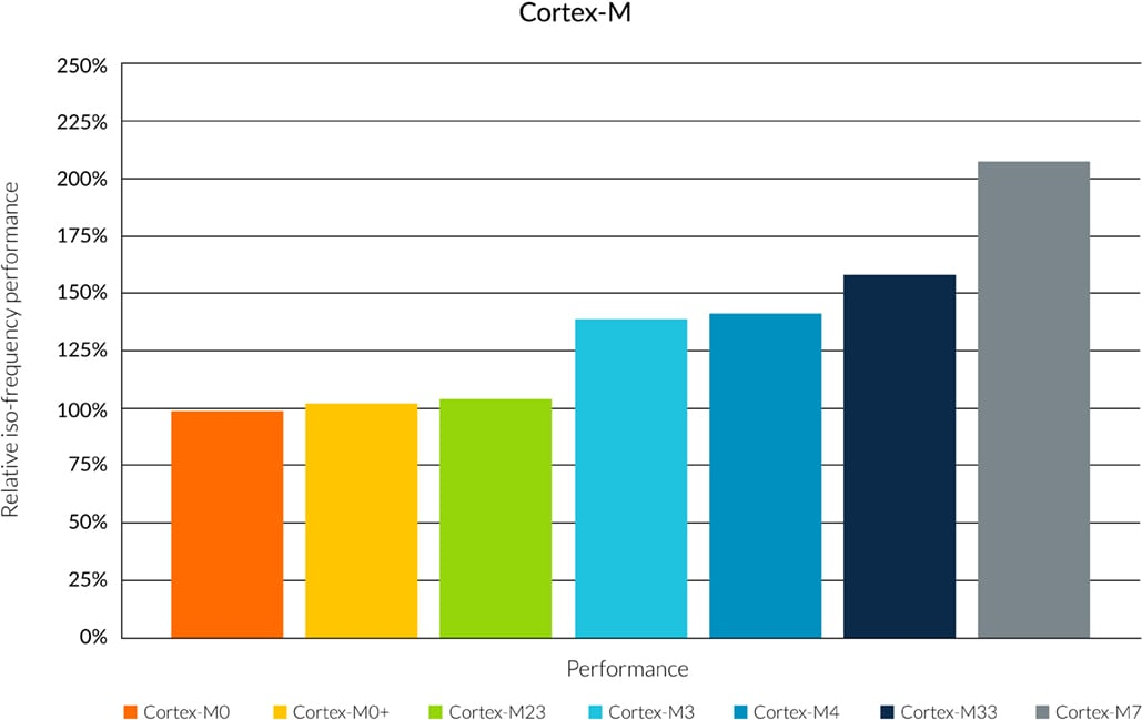 https://www.arm.com/-/media/global/products/processors/cortex-m/arm-cortex-m-series-performance-graph.jpg?revision=84a41788-9ffe-4833-a53b-7dfcef645abc&h=649&w=1029&la=en&hash=B7214CEA5271FBB45A57CEA9DCCAA29A546066A6