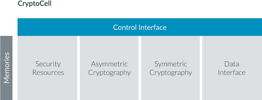 Cryptocell Diagram