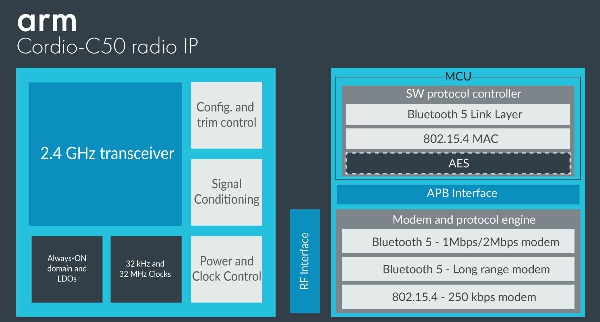 WPAN Complete Radio IP Solutions – Arm
