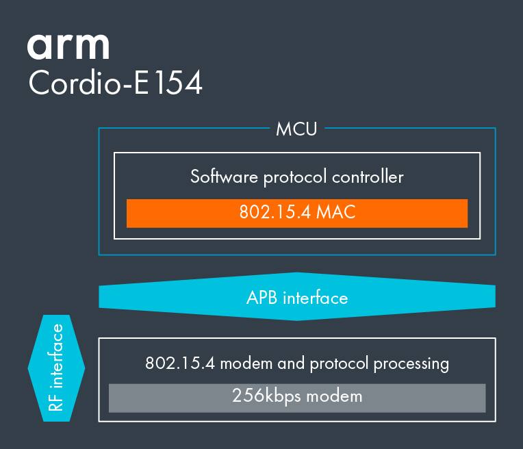 Cordio-E154 Diagram