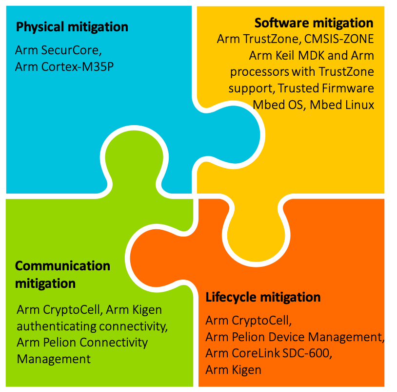 Layered Security for the Next One Trillion Devices – Arm