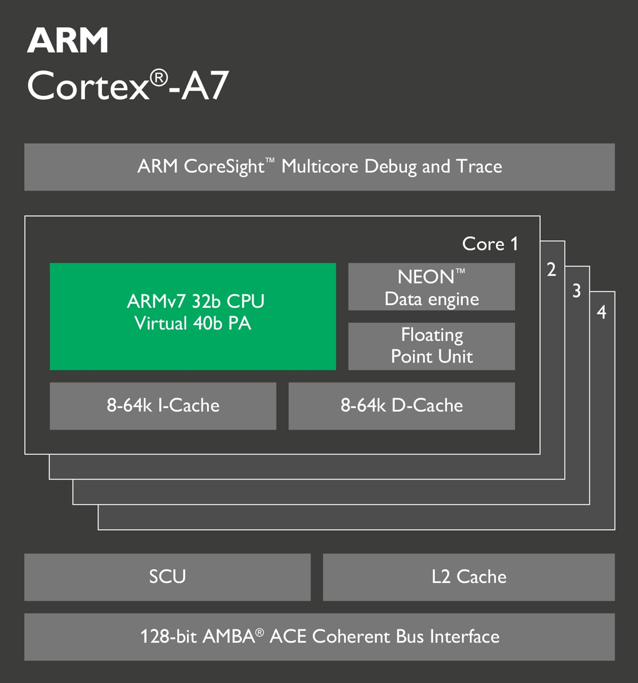 Function of Data bus and the Address Bus additionally In home display together with Cortex M0 as well Cortex A7 likewise Intel xeon phi coprocessor. on processor circuit diagram