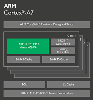 Cortex-A7 chip diagram