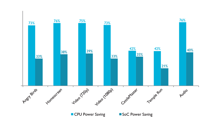Measured CPU and SoC power savings on a Cortex-A15 MP4∙Cortex-A7 MP4 big.LITTLE MP SoC relative to a Cortex-A15 MP4 SoC