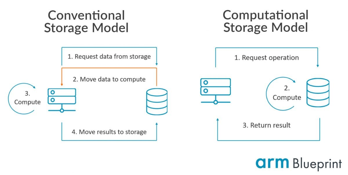 Conventional vs Computational Storage